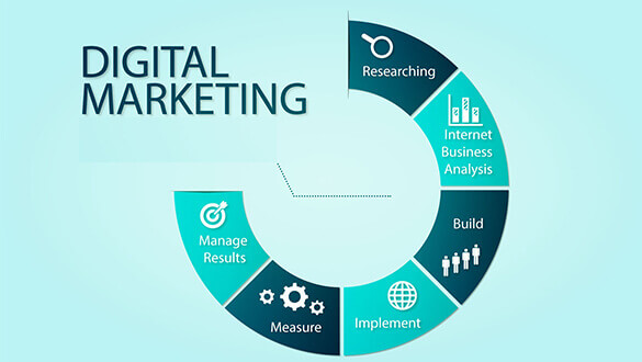 Digital Marketing Noida
