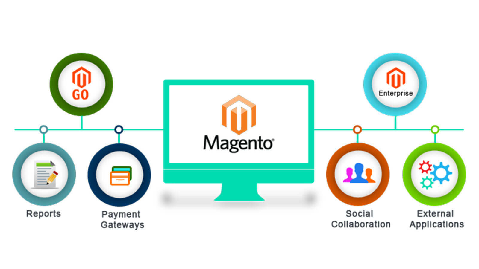 Magento Website Development Company India